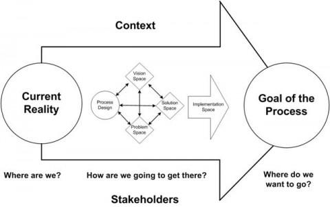 P2C Diagram Blog