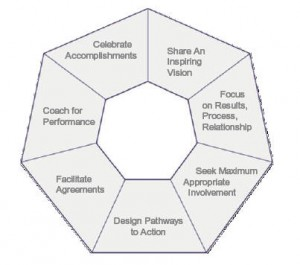 Using the principles of Facilitative Leadership, even novice facilitators will succeed if they can:
