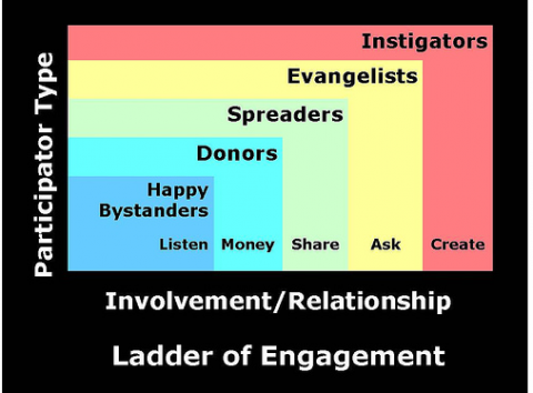 Ladder of engagement
