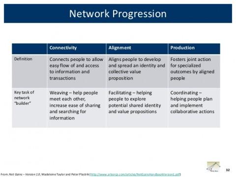 networkshop-boston-facilitators-roundtable-32-728