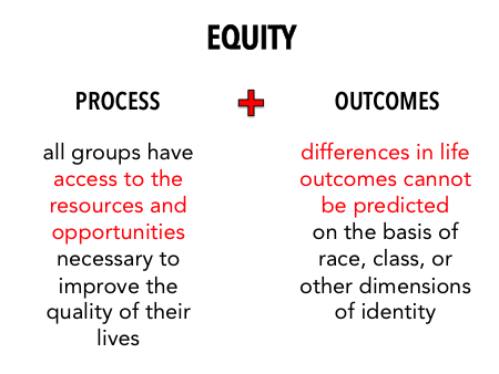 Equity: Process + Outcomes