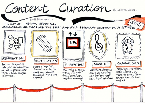 content-curation_models